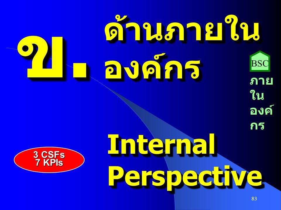 ข. ด้านภายใน องค์กร BSC ภายในองค์กร Internal Perspective 3 CSFs 7 KPIs