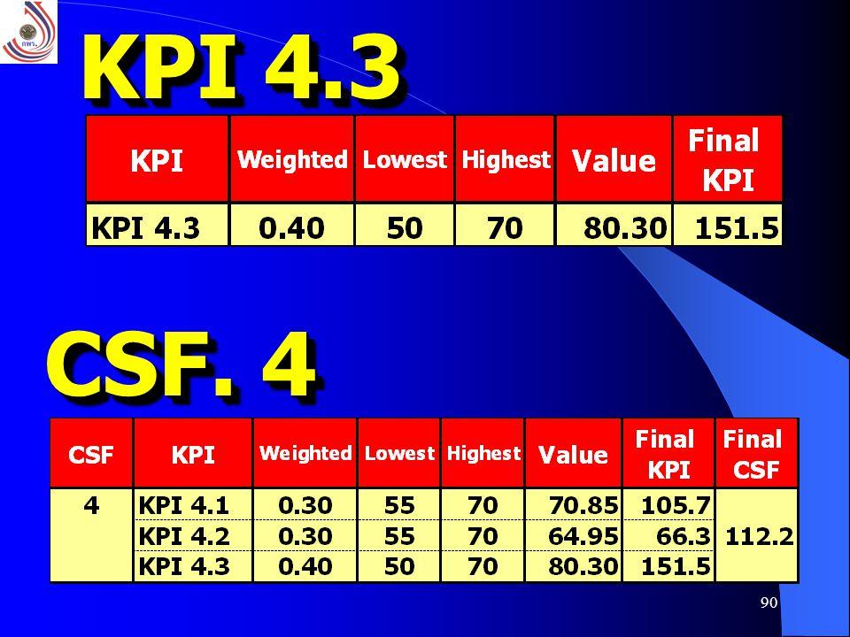 KPI 4.3 CSF. 4