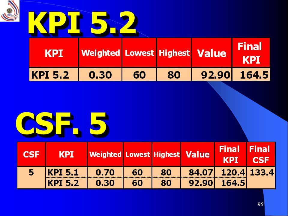 KPI 5.2 CSF. 5