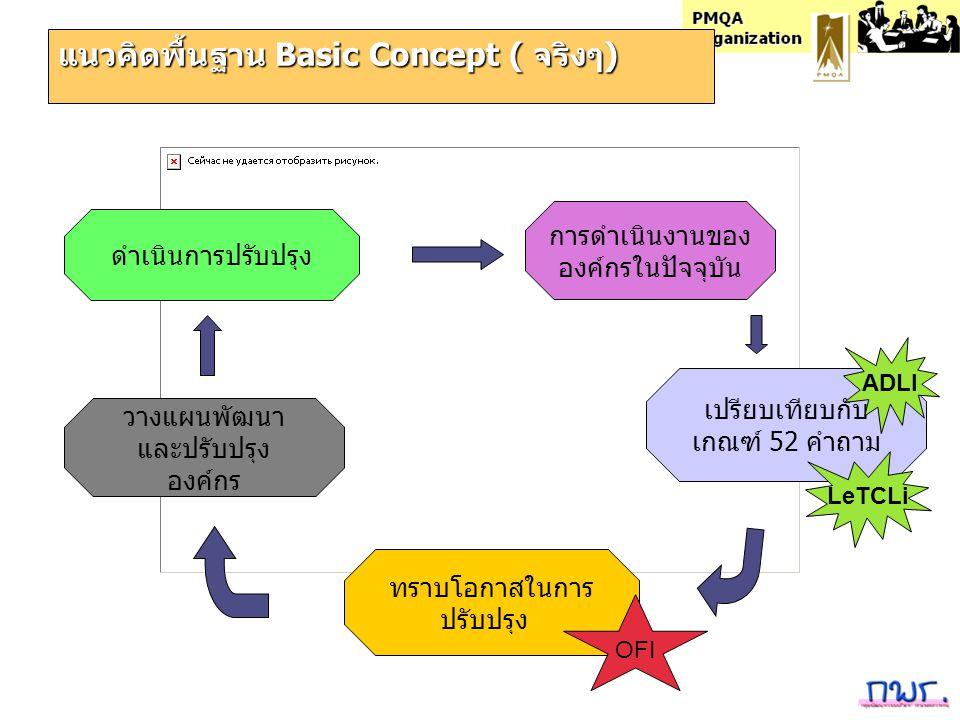 แนวคิดพื้นฐาน Basic Concept ( จริงๆ)