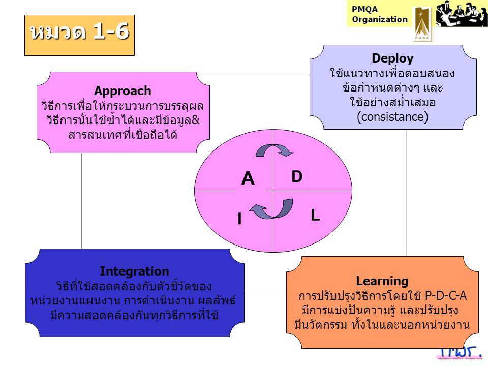 หมวด 1-6 A D L I Deploy ใช้แนวทางเพื่อตอบสนอง ข้อกำหนดต่างๆ และ
