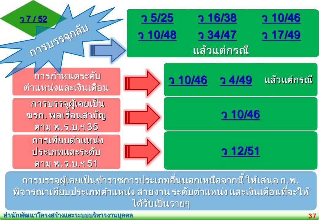 การกำหนดระดับตำแหน่งและเงินเดือน การเทียบตำแหน่งประเภทและระดับ