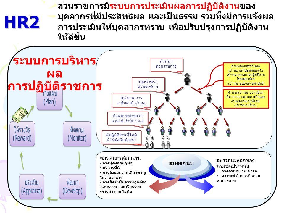 HR2 ระบบการบริหารผล การปฏิบัติราชการ