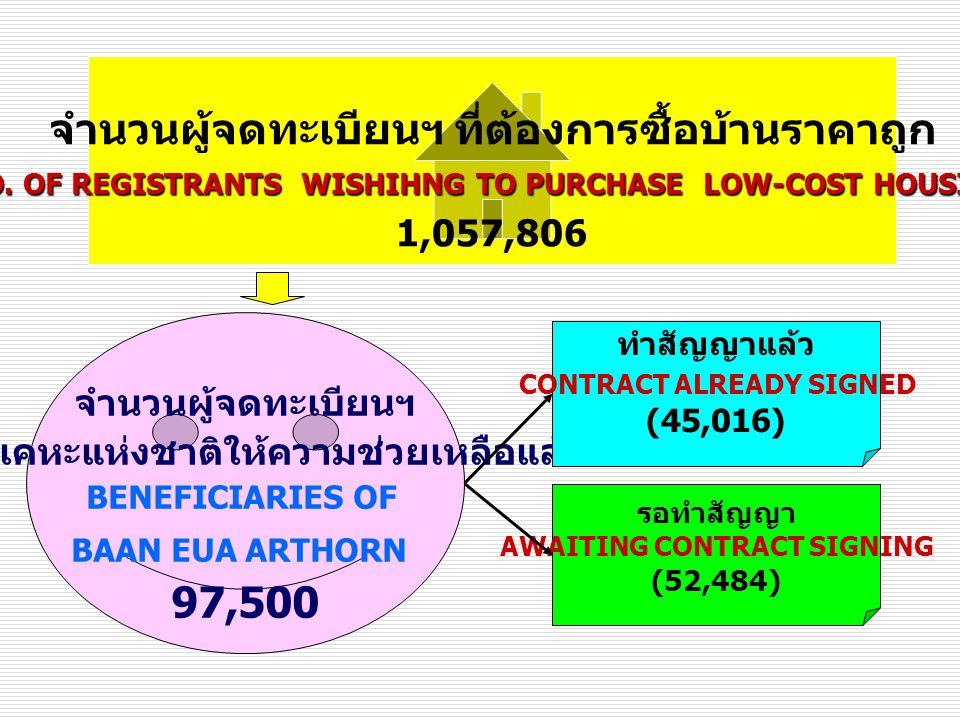 จำนวนผู้จดทะเบียนฯ ที่ต้องการซื้อบ้านราคาถูก 97,500