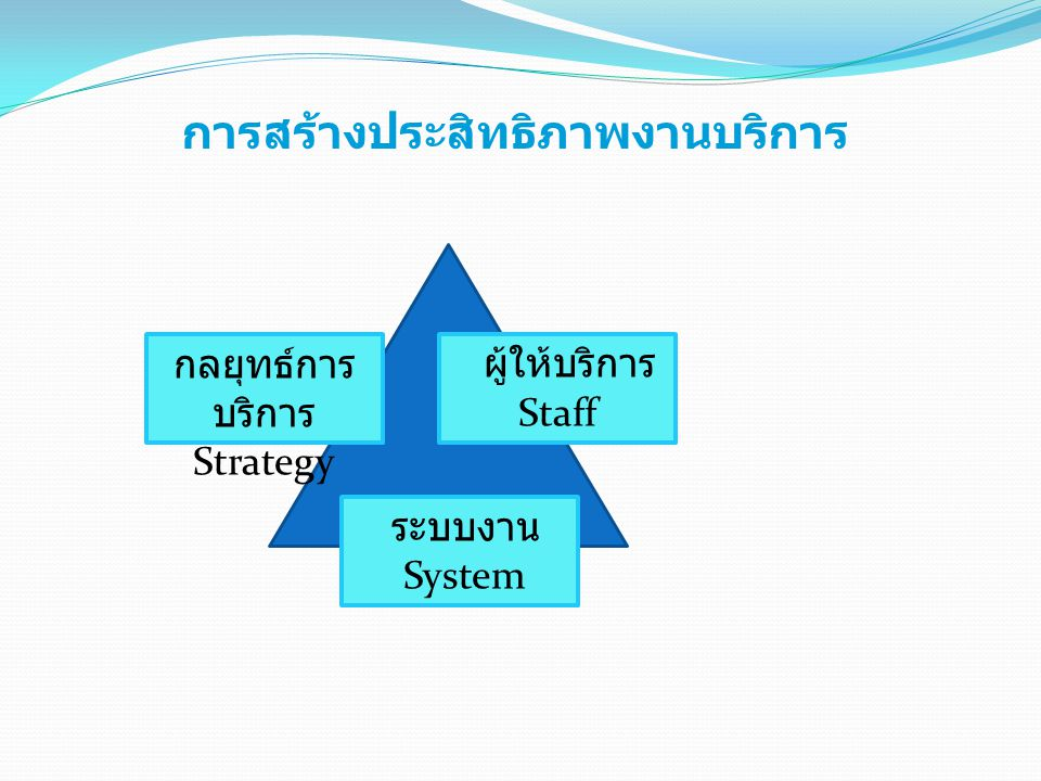 กลยุทธ์การบริการStrategy