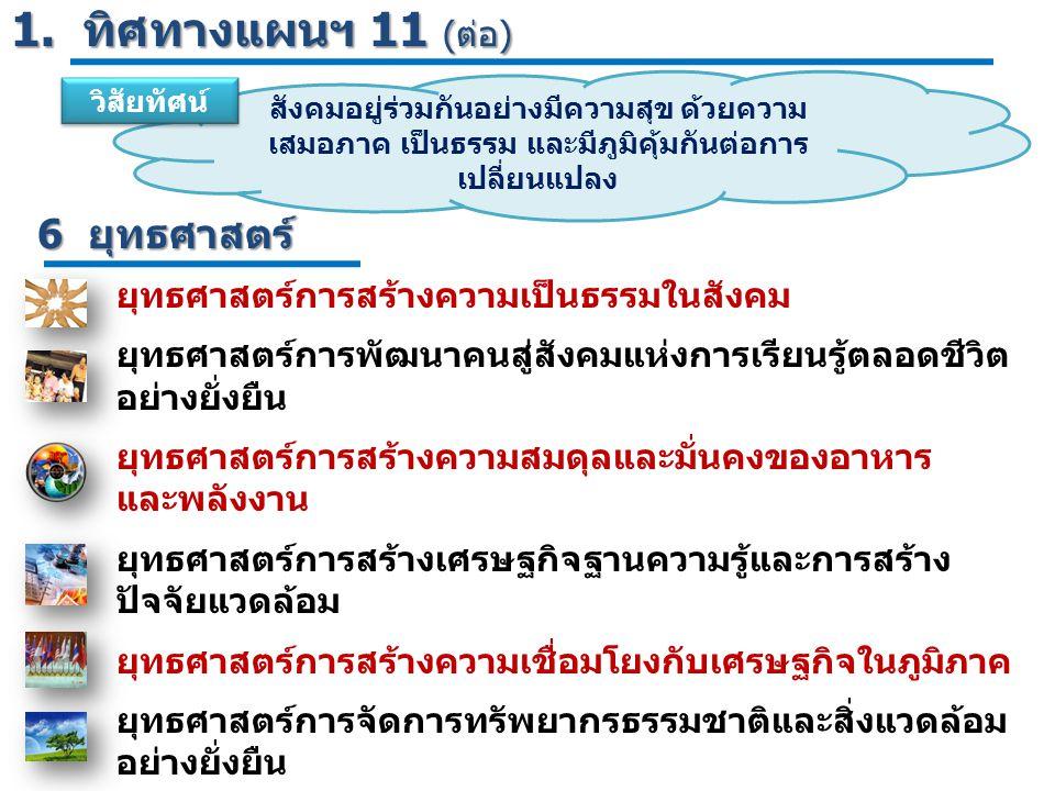 1. ทิศทางแผนฯ 11 (ต่อ) 6 ยุทธศาสตร์