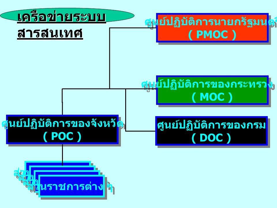 เครือข่ายระบบสารสนเทศ