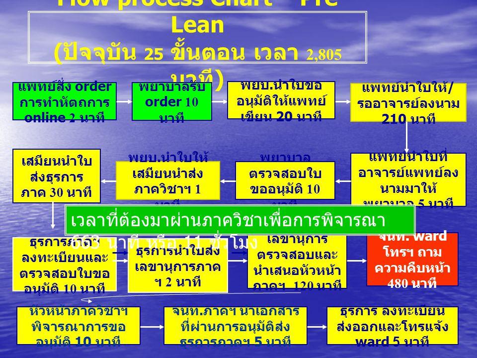 Flow process Chart – Pre Lean (ปัจจุบัน 25 ขั้นตอน เวลา 2,805 นาที)