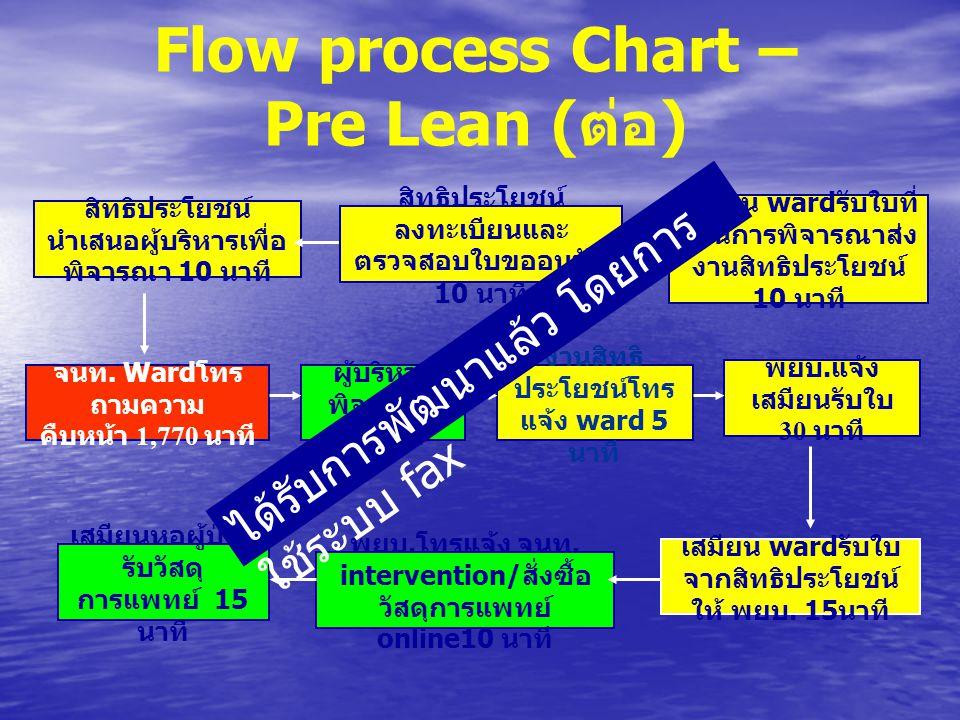 Flow process Chart – Pre Lean (ต่อ)
