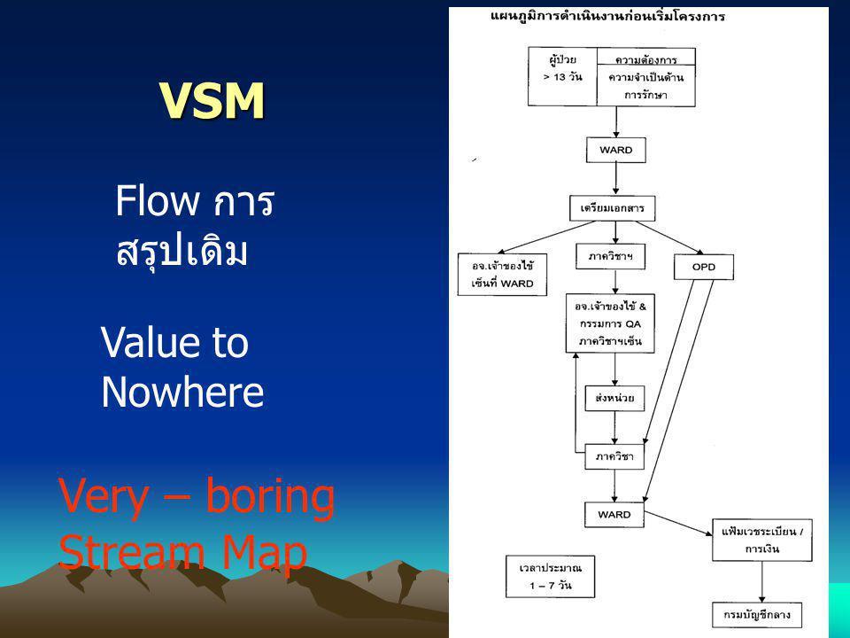 VSM Flow การสรุปเดิม Value to Nowhere Very – boring Stream Map