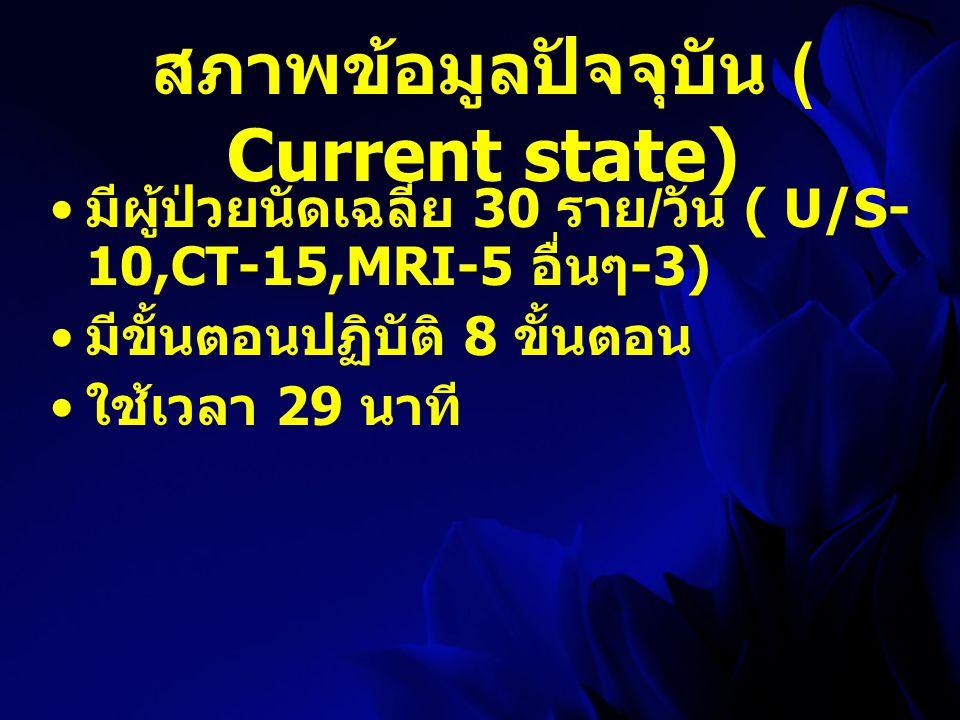 สภาพข้อมูลปัจจุบัน ( Current state)
