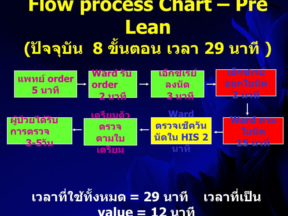 Flow process Chart – Pre Lean (ปัจจุบัน 8 ขั้นตอน เวลา 29 นาที )