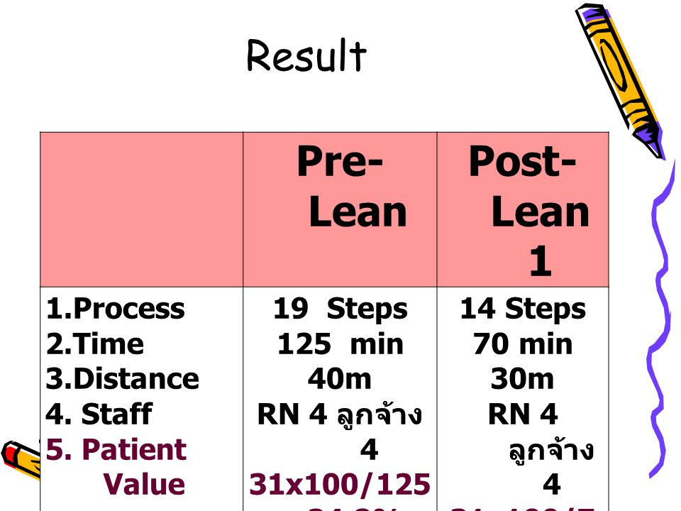 Result Pre- Lean Post- Lean1 1.Process 2.Time 3.Distance 4. Staff