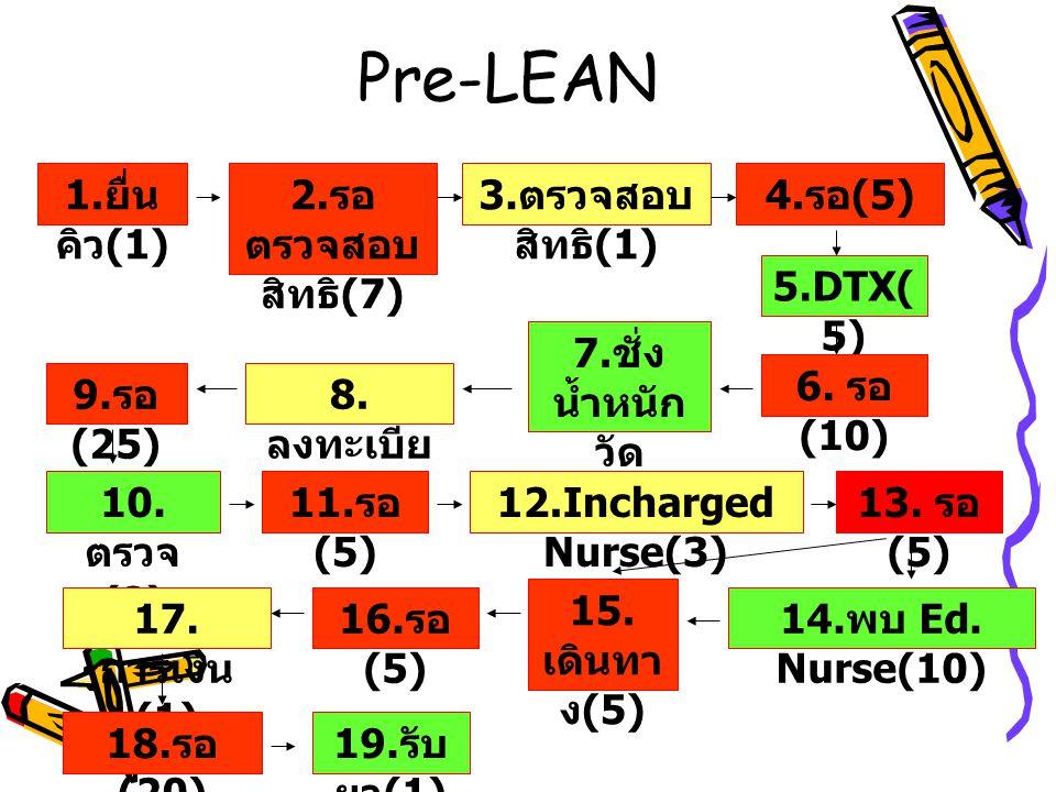 Pre-LEAN 1.ยื่นคิว(1) 2.รอตรวจสอบสิทธิ(7) 3.ตรวจสอบสิทธิ(1) 4.รอ(5)