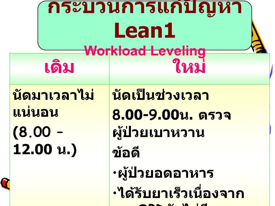 กระบวนการแก้ปัญหา Lean1