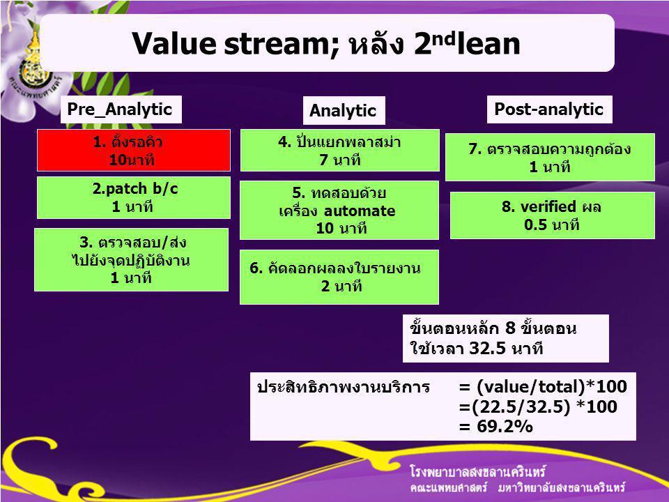 Value stream; หลัง 2ndlean