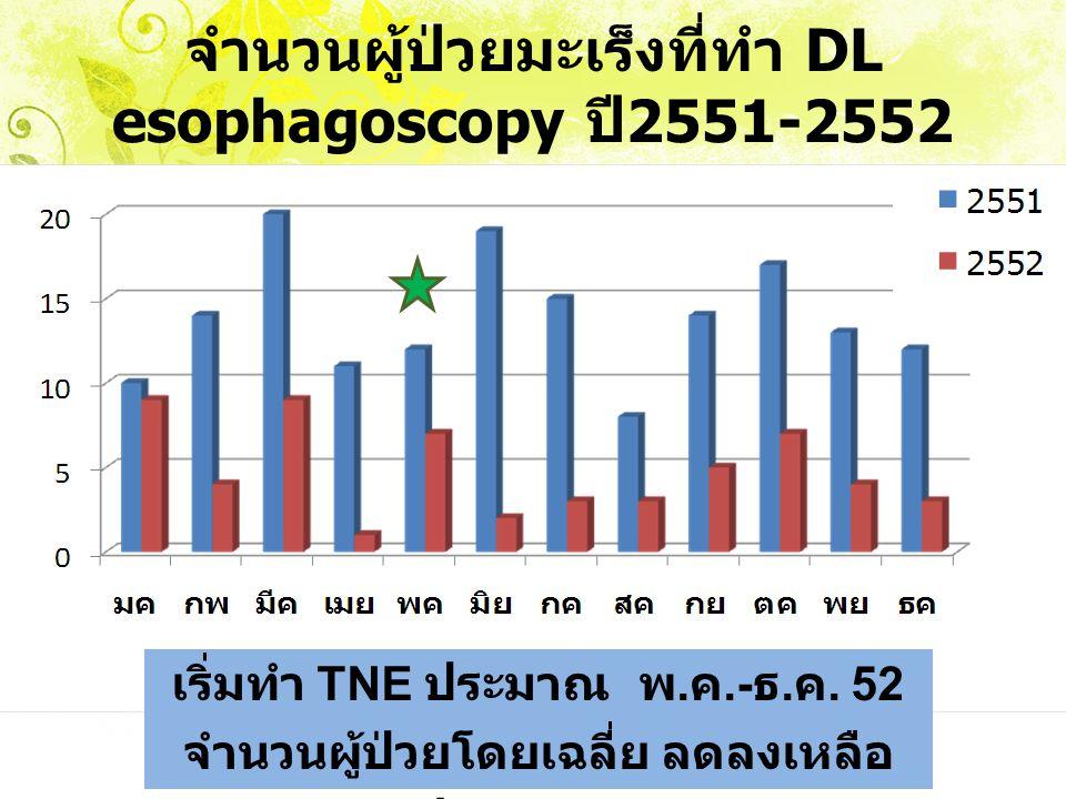 จำนวนผู้ป่วยมะเร็งที่ทำ DL esophagoscopy ปี2551-2552