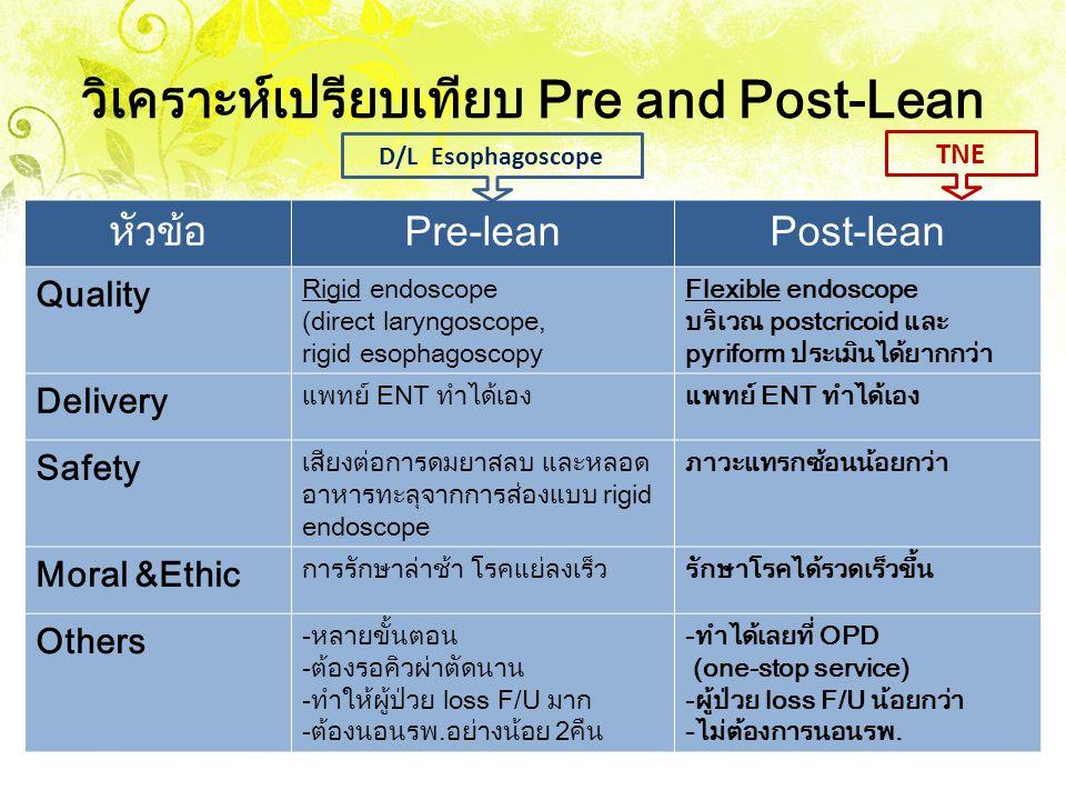 วิเคราะห์เปรียบเทียบ Pre and Post-Lean