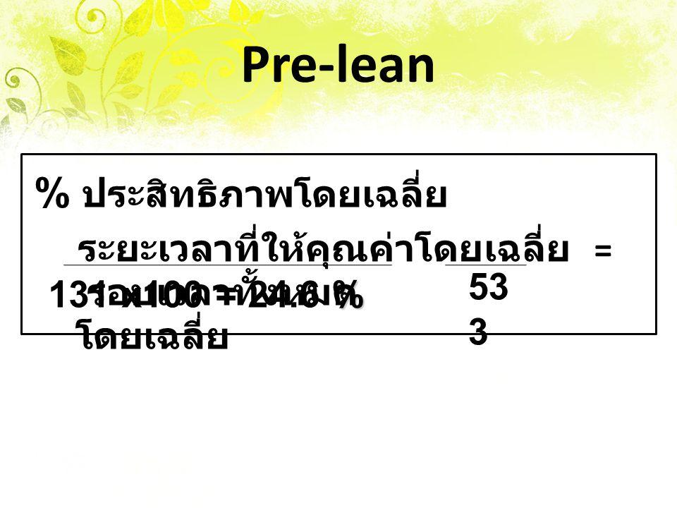 Pre-lean % ประสิทธิภาพโดยเฉลี่ย