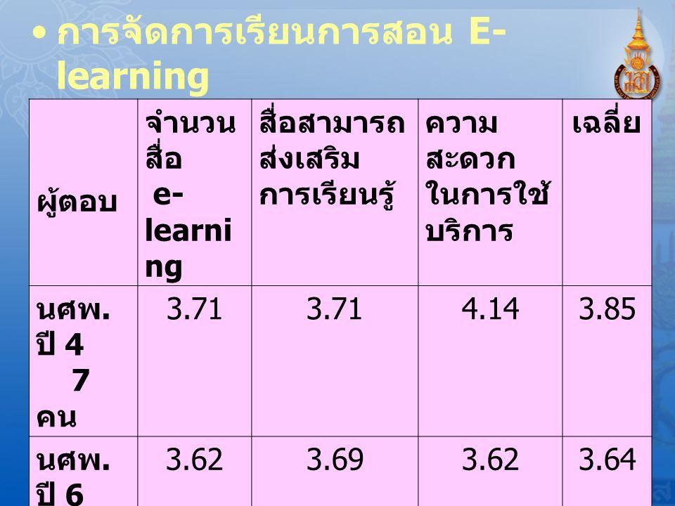 การจัดการเรียนการสอน E- learning
