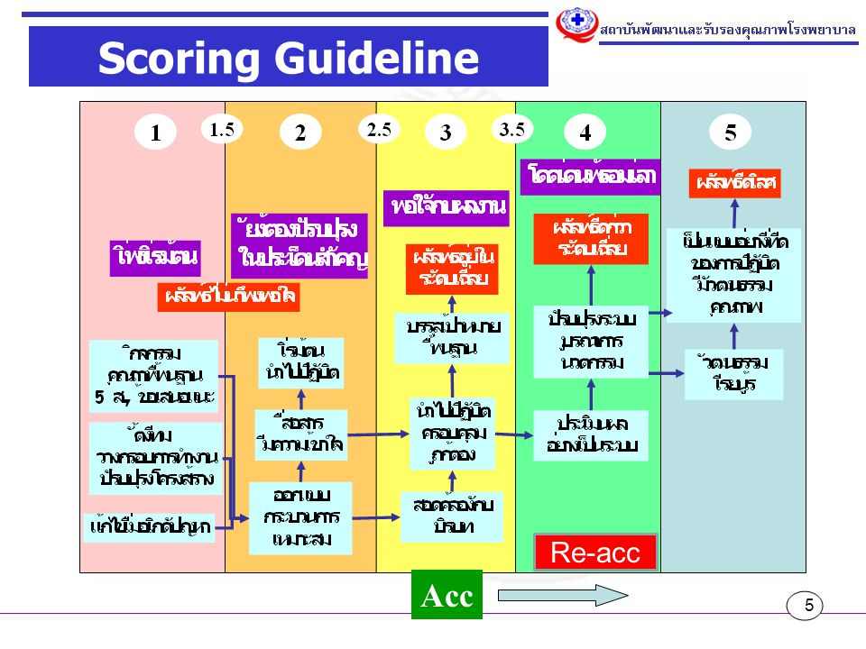 Scoring Guideline Re-acc Acc