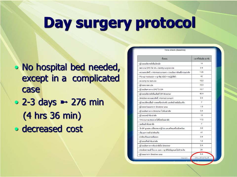 Day surgery protocol No hospital bed needed, except in a complicated case. 2-3 days ➼ 276 min. (4 hrs 36 min)