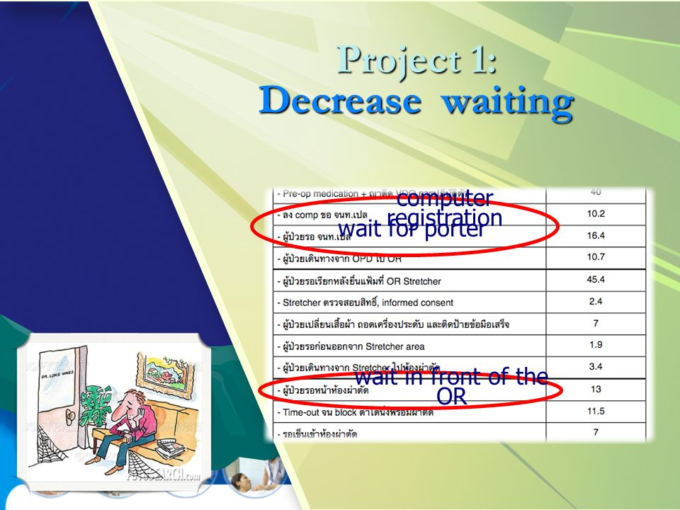 Project 1: Decrease waiting