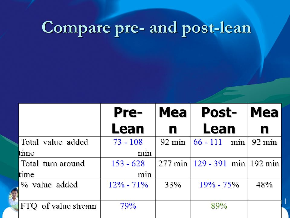 Compare pre- and post-lean