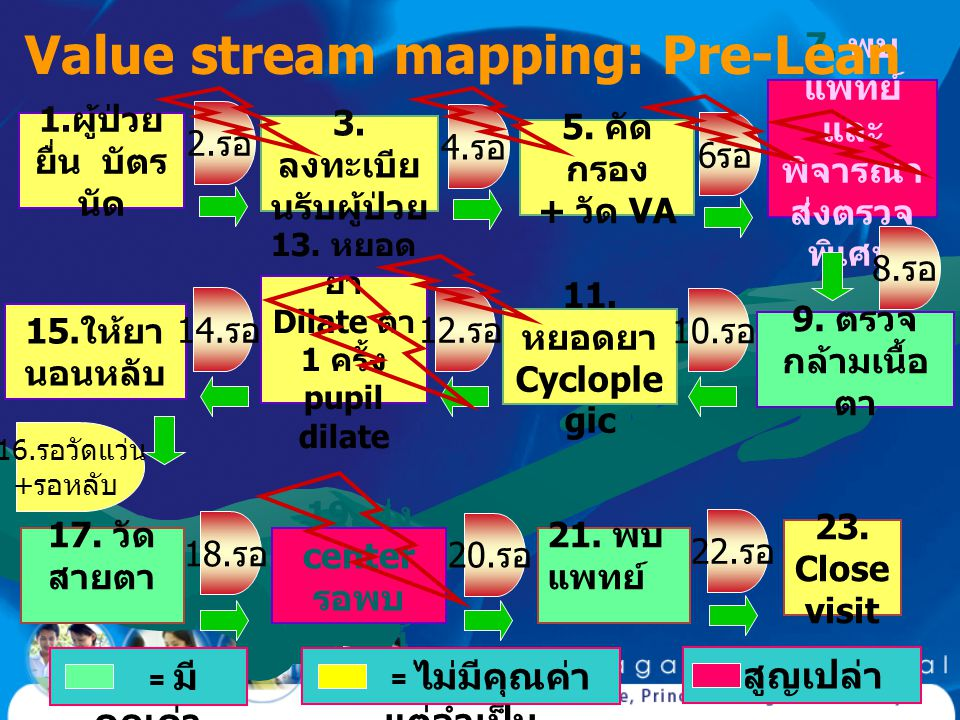 Value stream mapping: Pre-Lean