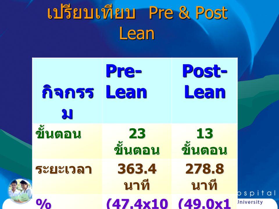 เปรียบเทียบ Pre & Post Lean