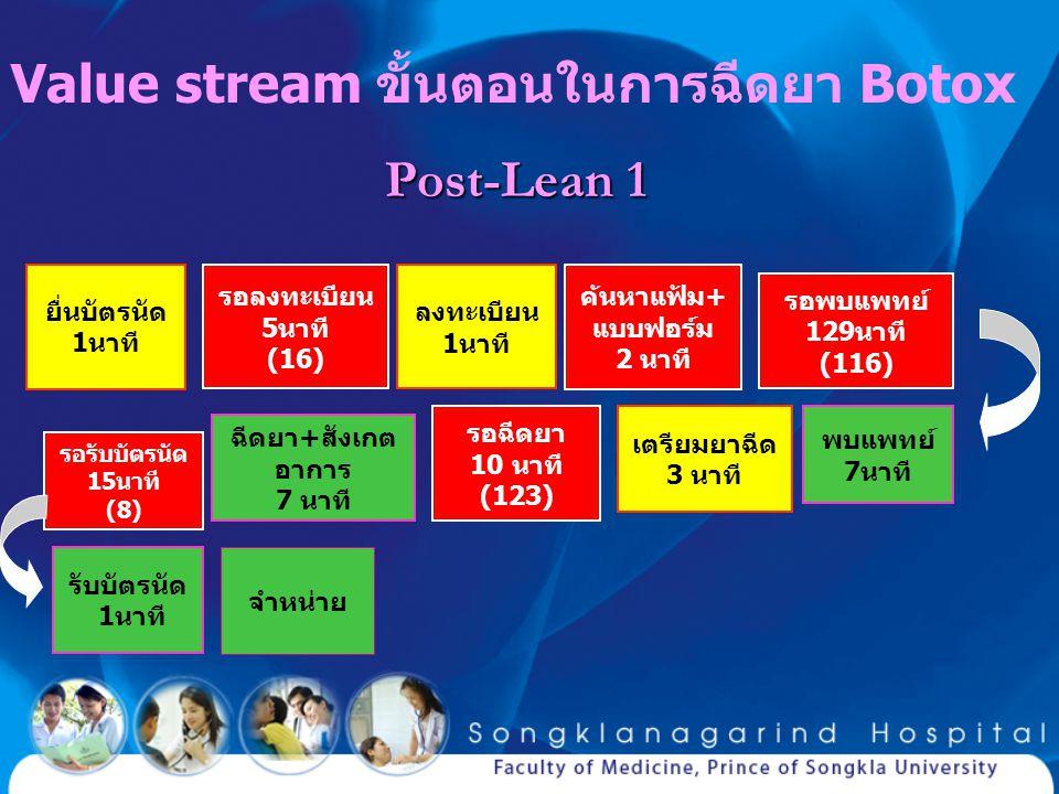 Value stream ขั้นตอนในการฉีดยา Botox