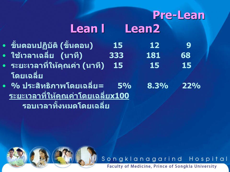 Pre-Lean Lean l Lean2 ขั้นตอนปฏิบัติ (ขั้นตอน) 15 12 9