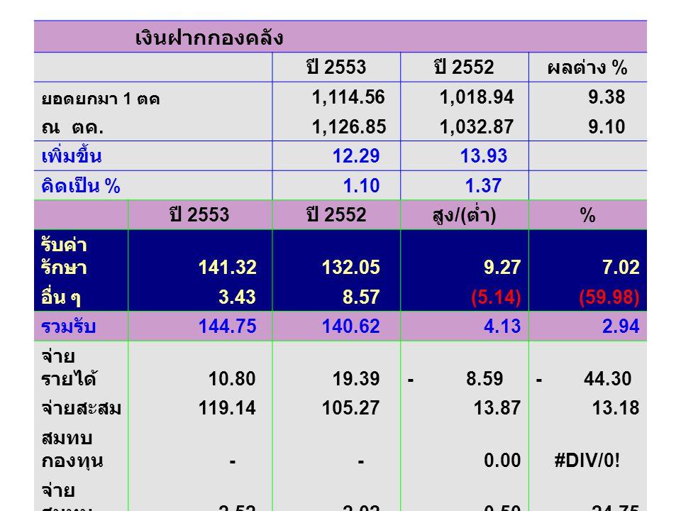 เงินฝากกองคลัง ปี 2553 ปี 2552 ผลต่าง % 1,114.56 1,018.94 9.38 ณ ตค.