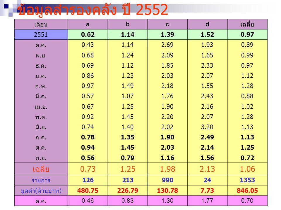 ข้อมูลสำรองคลัง ปี 2552 0.73 1.98 2.13 1.06 เดือน a b c d เฉลี่ย 2551