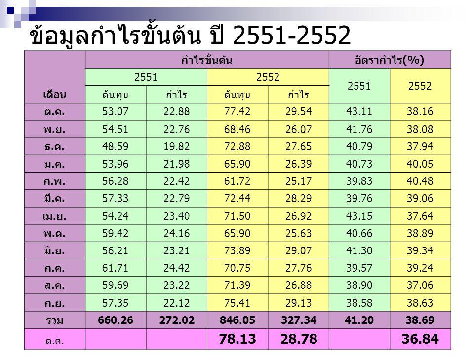 ข้อมูลกำไรขั้นต้น ปี 2551-2552