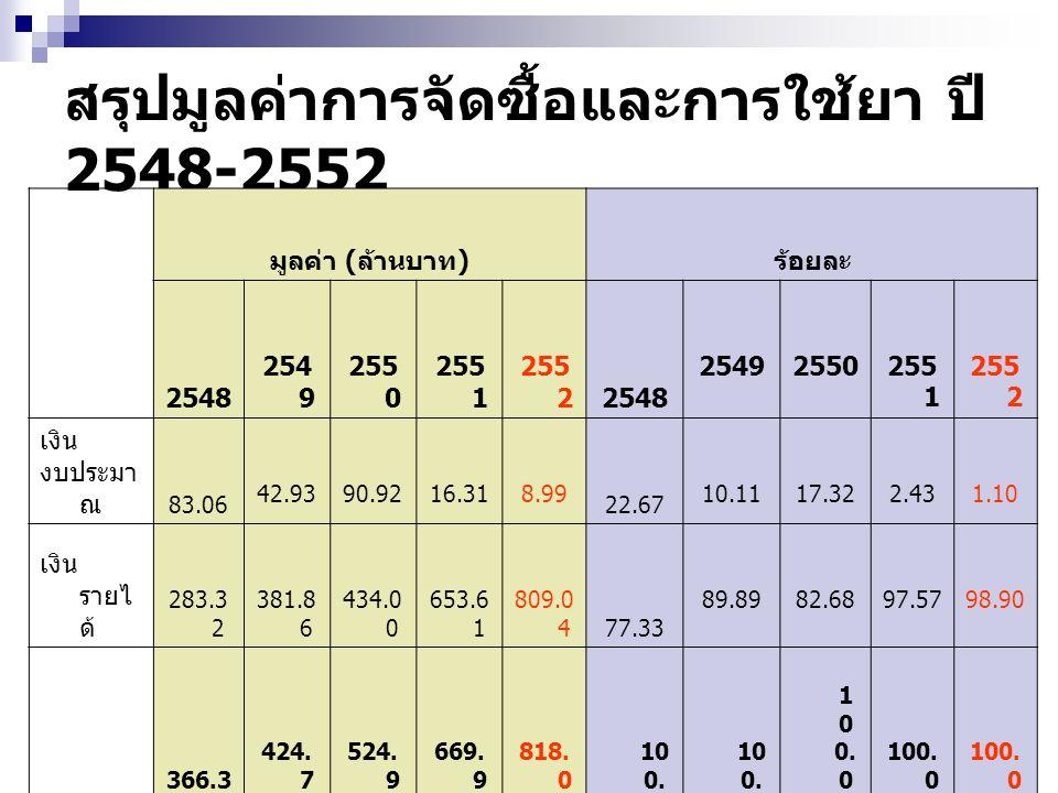 สรุปมูลค่าการจัดซื้อและการใช้ยา ปี 2548-2552