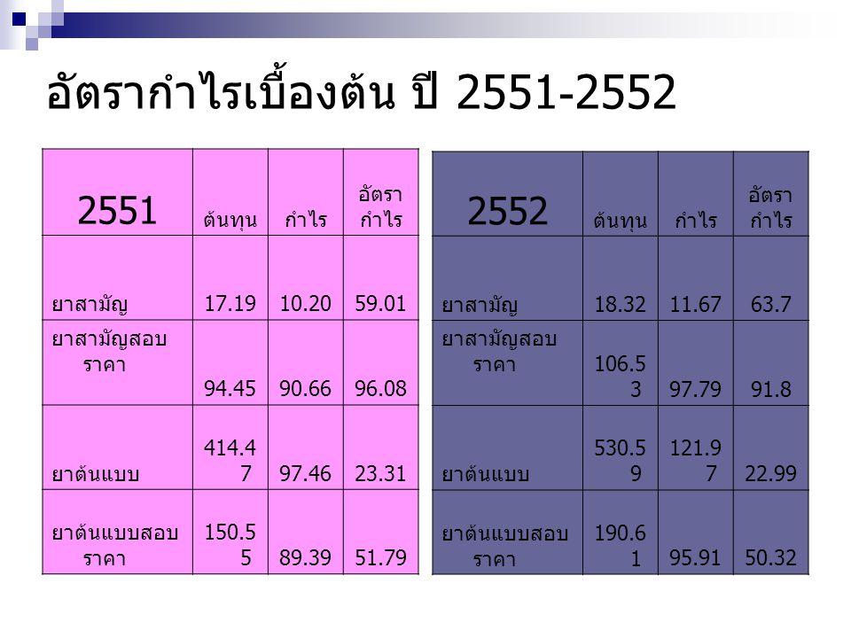 อัตรากำไรเบื้องต้น ปี 2551-2552