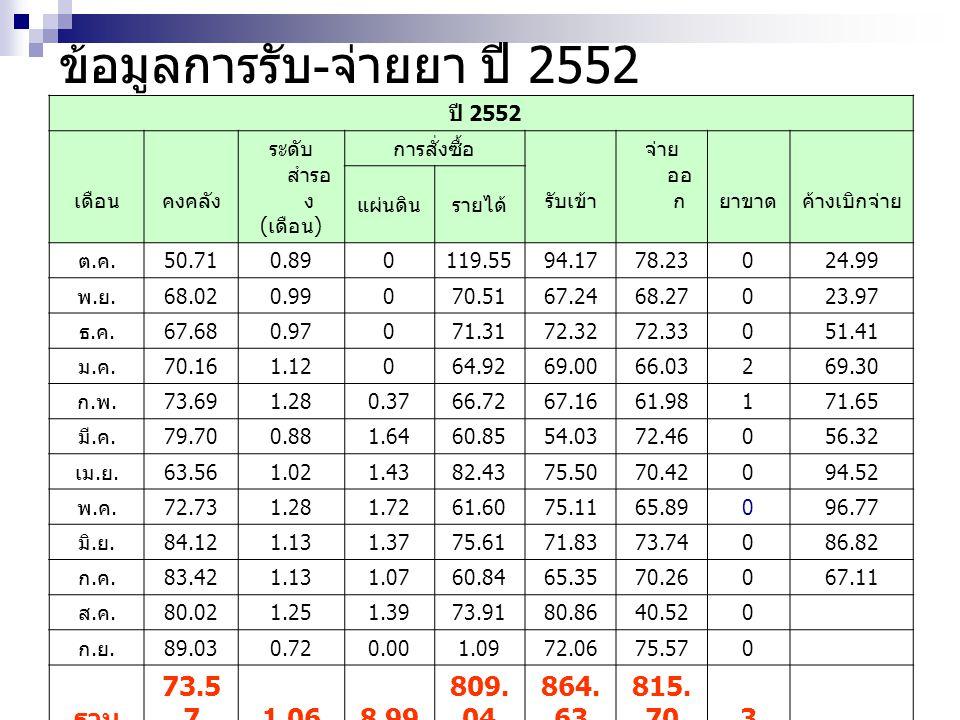 ข้อมูลการรับ-จ่ายยา ปี 2552