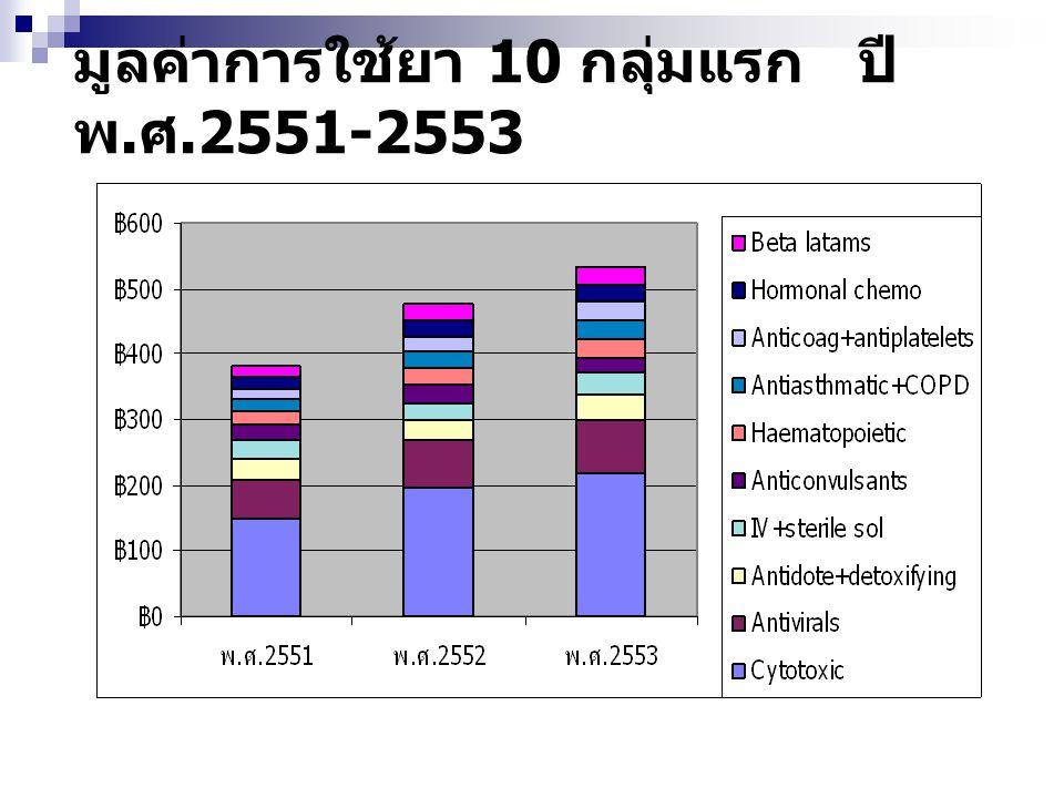 มูลค่าการใช้ยา 10 กลุ่มแรก ปี พ.ศ.2551-2553
