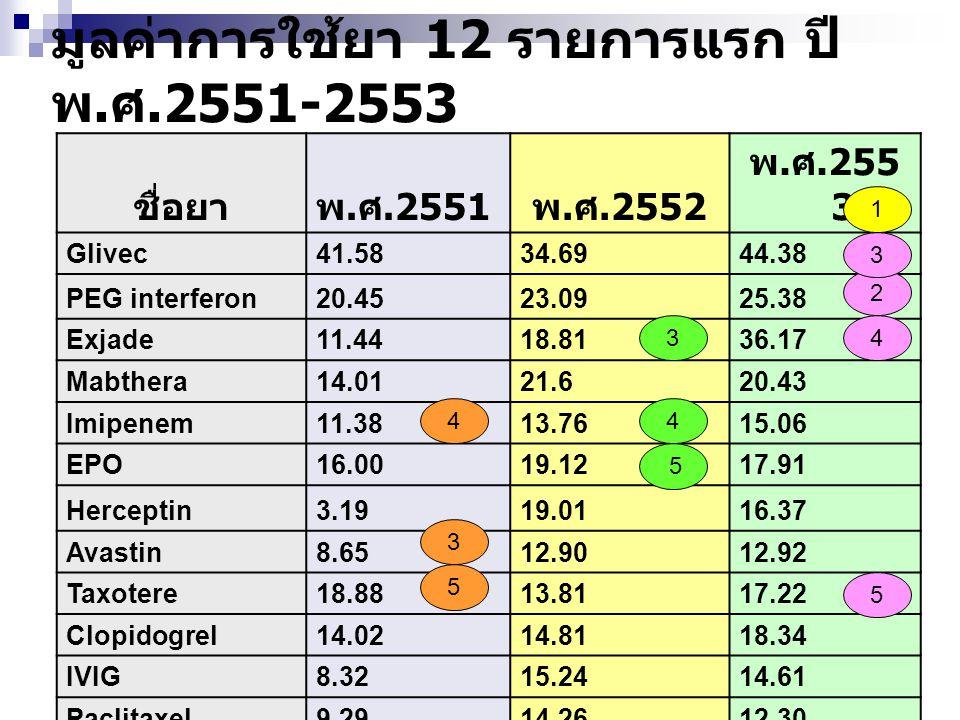 มูลค่าการใช้ยา 12 รายการแรก ปี พ.ศ.2551-2553