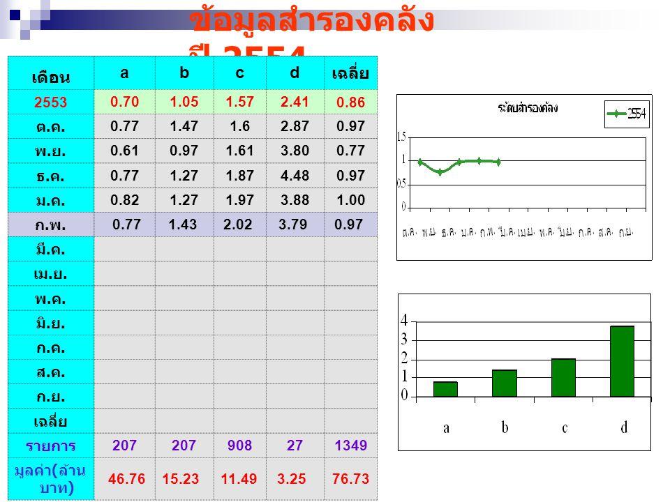 ข้อมูลสำรองคลัง ปี 2554 เดือน a b c d เฉลี่ย 2553 0.70 1.05 1.57 2.41