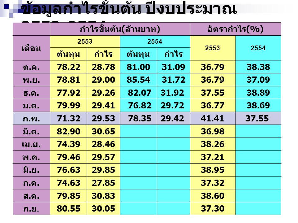ข้อมูลกำไรขั้นต้น ปีงบประมาณ 2553-2554