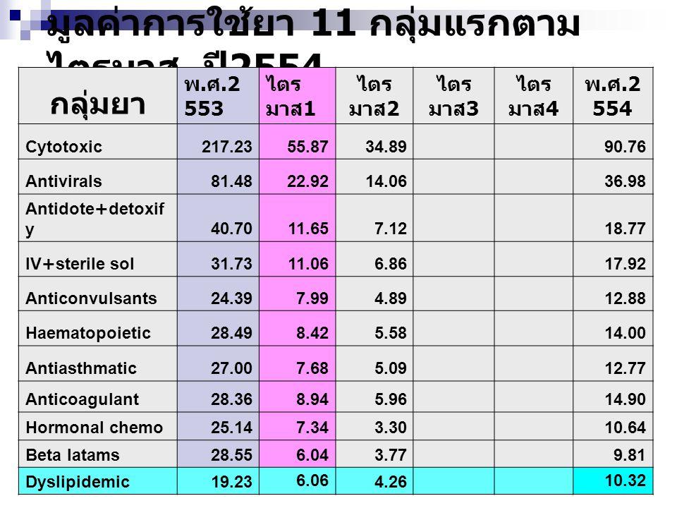 มูลค่าการใช้ยา 11 กลุ่มแรกตามไตรมาส ปี2554