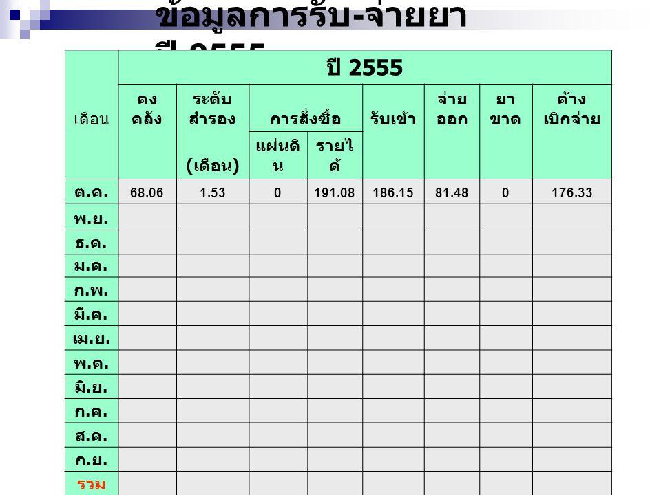 ข้อมูลการรับ-จ่ายยา ปี 2555