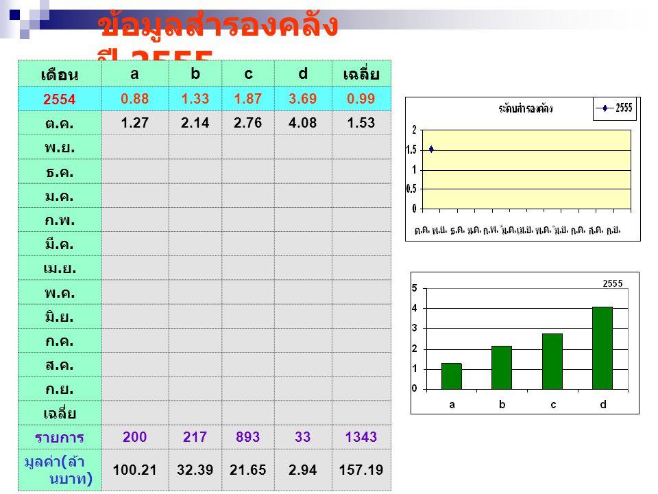 ข้อมูลสำรองคลัง ปี 2555 เดือน a b c d เฉลี่ย 2554 0.88 1.33 1.87 3.69