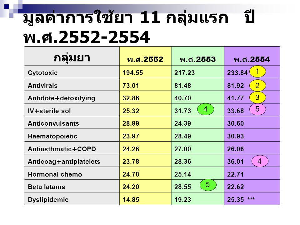 มูลค่าการใช้ยา 11 กลุ่มแรก ปี พ.ศ.2552-2554