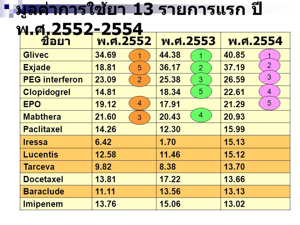 มูลค่าการใช้ยา 13 รายการแรก ปี พ.ศ.2552-2554