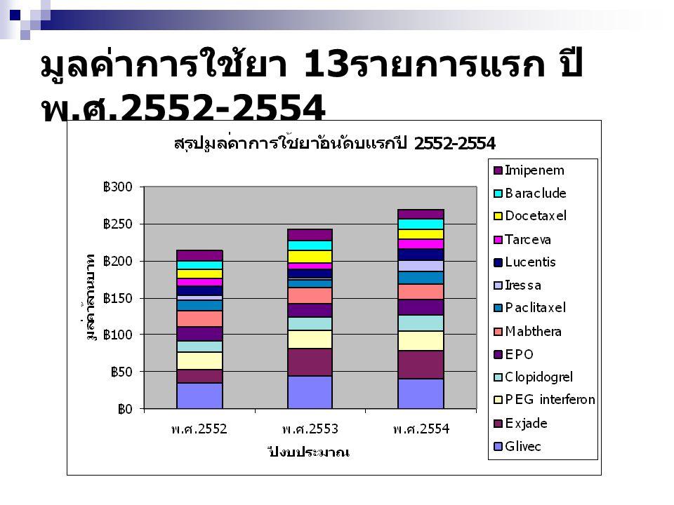 มูลค่าการใช้ยา 13รายการแรก ปี พ.ศ.2552-2554