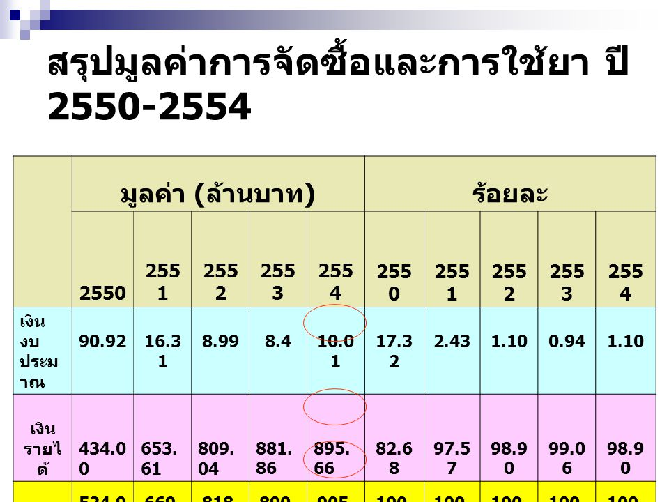 สรุปมูลค่าการจัดซื้อและการใช้ยา ปี 2550-2554