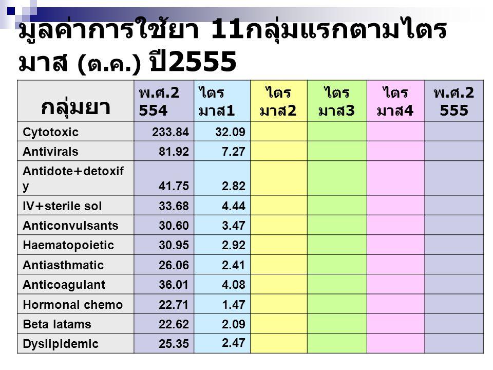 มูลค่าการใช้ยา 11กลุ่มแรกตามไตรมาส (ต.ค.) ปี2555
